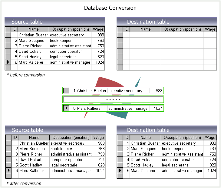 Simple Database migration scheme